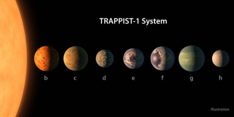 NASA a descoperit 7 noi planete locuibile!