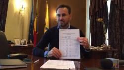 Falcă: efectul revoluţiei fiscale a guvernului este că Aradul va pierde 16 milioane de euro în 2018
