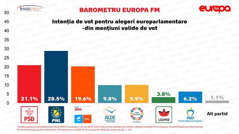 Ultimul sondaj IMAS înaintea alegerilor de duminică: PNL crește la 28,5%, PSD scade la 21,1%