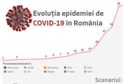 Situaţia la zi: 99 cazuri de cetățeni infectați cu virusul COVID – 19 (coronavirus). 6 pacienți sunt declarați vindecați și au fost externați