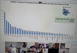 Aradul ocupă locul I pe țară la numărul de teste PCR la populație/județ