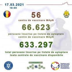66.623 de persoane înscrise pe listele de așteptare ale celor 56 de centre MApN
