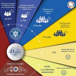 Peste 2,5 milioane de români s-au vaccinat cu unul din cele trei vaccinuri omologate anti-covid
