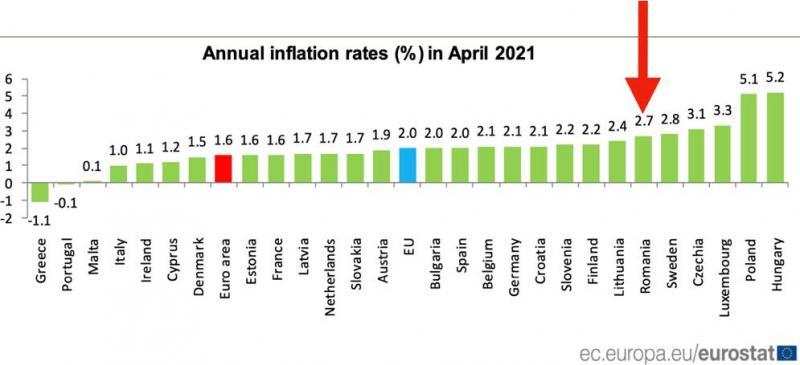 Fake news-ul cu date privind inflația din România este demontat de premierul Cîțu
