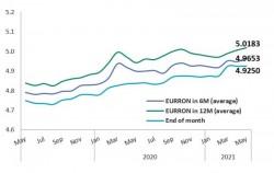 Analiştii financiari prevăd un curs de 5,01 lei/euro în 12 luni, o rată medie a inflaţiei de 3,75% şi o creştere economică de 6,1% la finalul anului