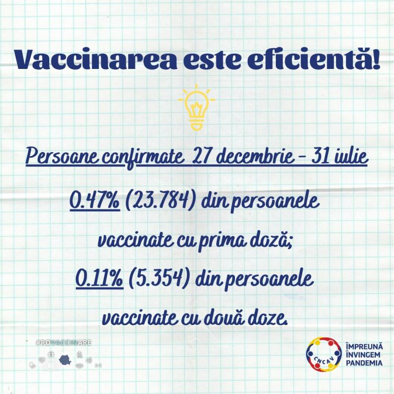Doar 1 la mie dintre persoanele vaccinate în ultimele 7 luni au avut test pozitiv de infecție cu SARS-CoV-2