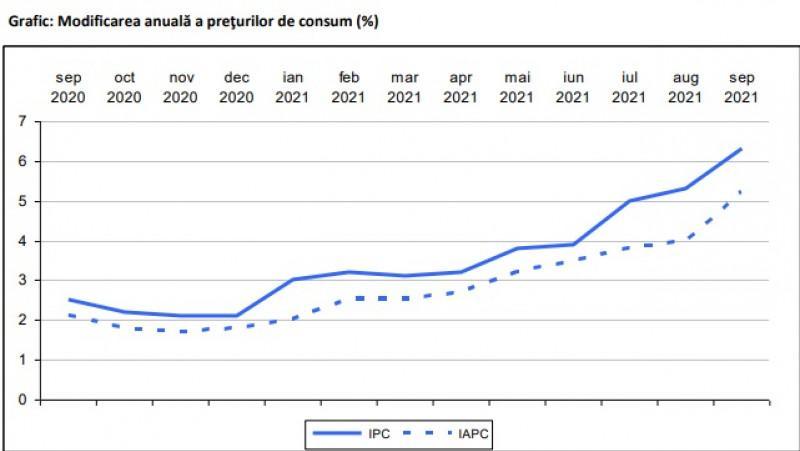 Inflația a luat-o razna în România. Rata anuală a inflaţiei a urcat la 6,3% în septembrie