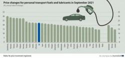 România pe locul 2 în Uniunea Europeană în luna septembrie la scumpirea carburanților